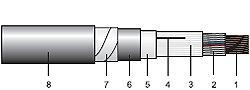 Cablu CSYEAb(z)Y-F